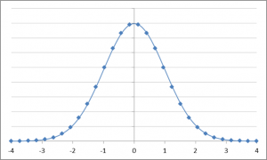 Bell curve chart powerpoint